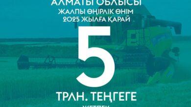 Photo of Алматы облысында жалпы өңірлік өнімді 2025 жылға қарай 5 трлн. теңгеге жеткізу межеленіп отыр